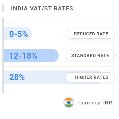 India Invoice VAT & GST Rates
