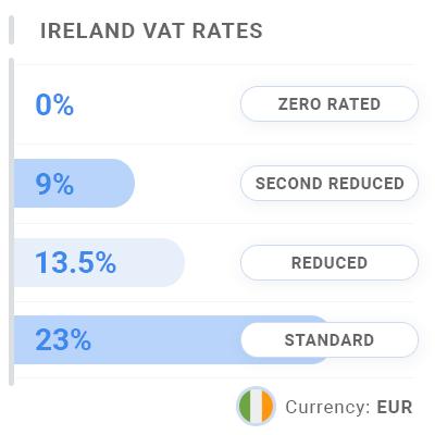 Ireland Invoice VAT & GST Rates
