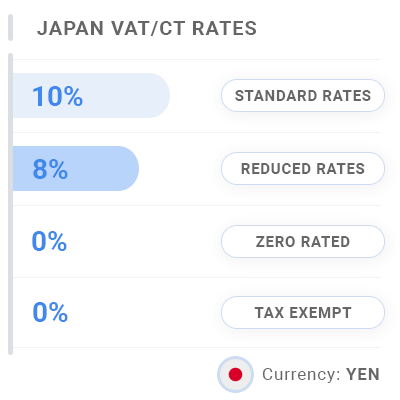 Japan Invoice VAT & CT Rates