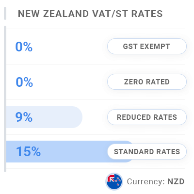 New Zealand Invoice VAT & GST Rates
