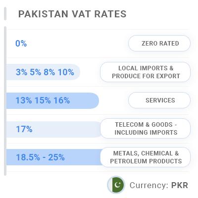 Pakistan Invoice VAT & GST Rates